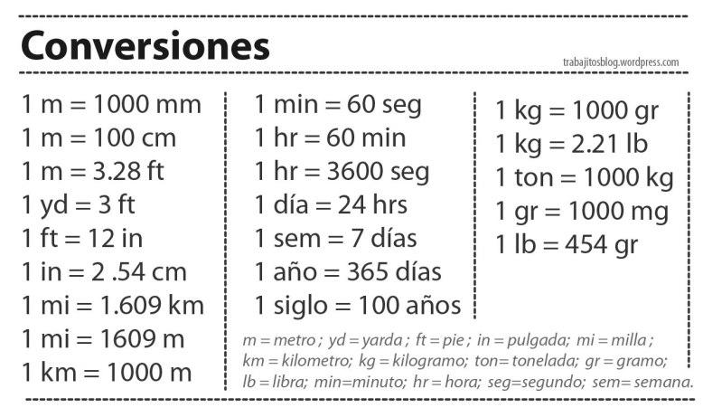 Conversiones_TrabajitosBlog-01